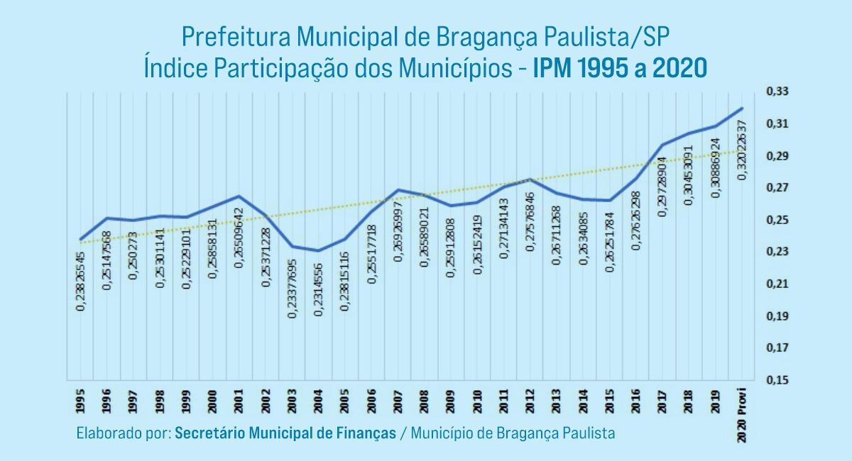 12.08.2021 Gráfico evolução do IPM